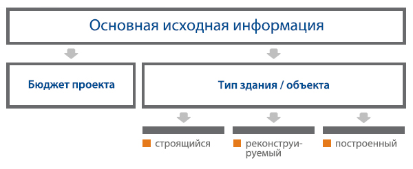 Алгоритм выбора профилей роллет
