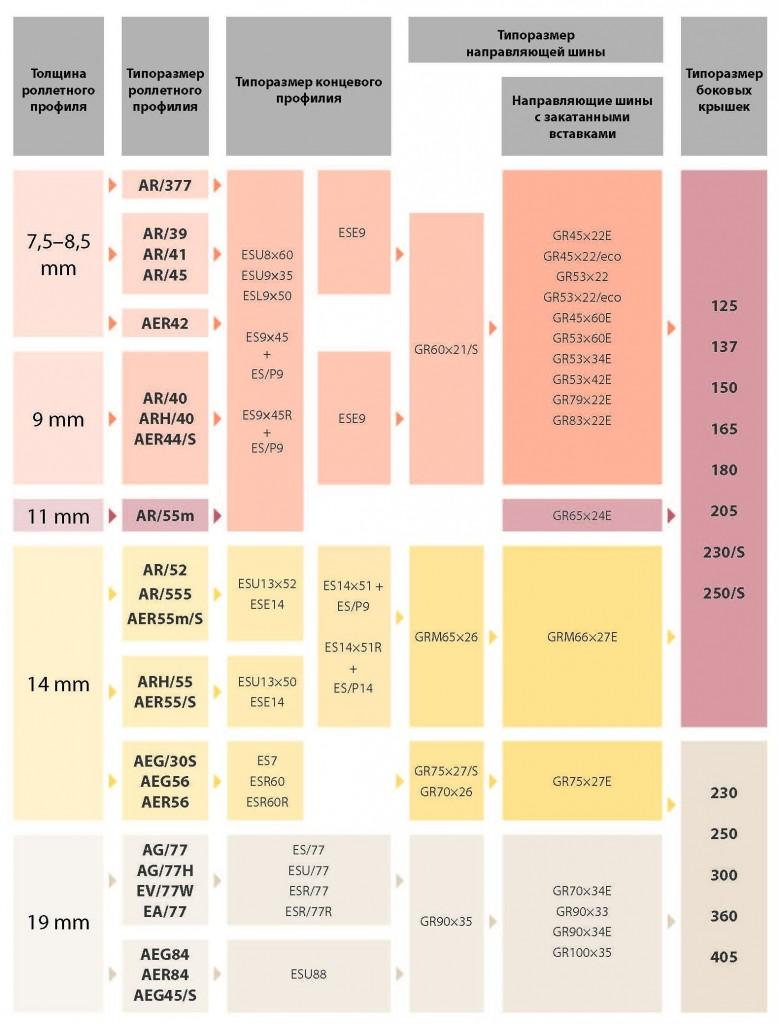 Схема применяемости профилей и комплектующих
